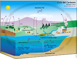 effetto serra