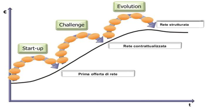 > Figura 2 - Percorso di evoluzione della rete (Calzolaio et al., 2013)