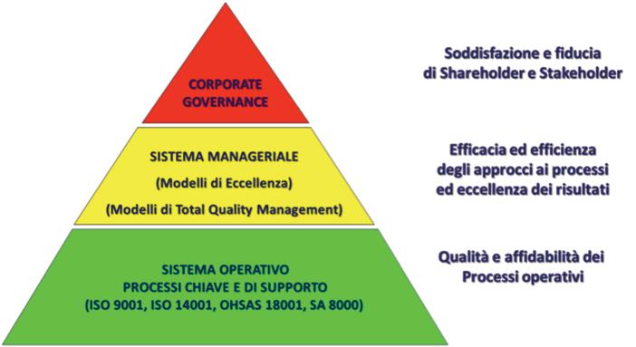 > Figura 3 - Livelli delle decisioni e Modelli TQM e dei sistemi di gestione