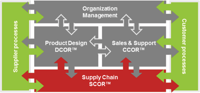 > Figura 4 - Supply Chain Operation Reference model
