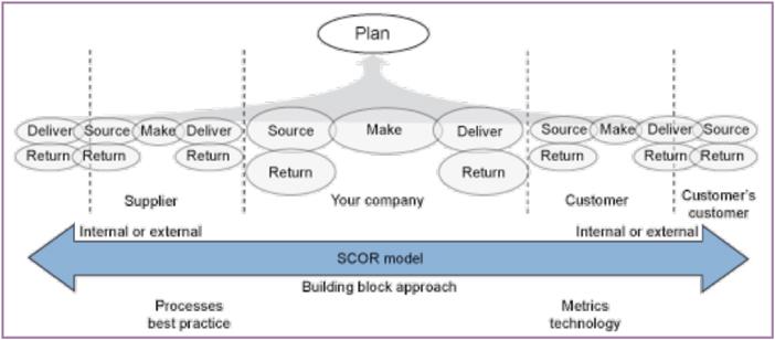 > Figura 5 - I processi del Modello SCOR