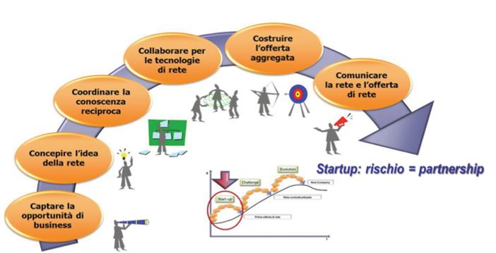 > Figura 7 - La fase di start up di rete (Calzolaio et al., 2013)