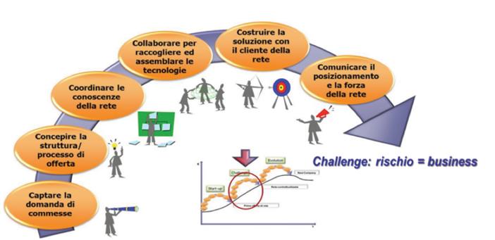> Figura 8 - La fase di challenge di rete (Calzolaio et al., 2013)