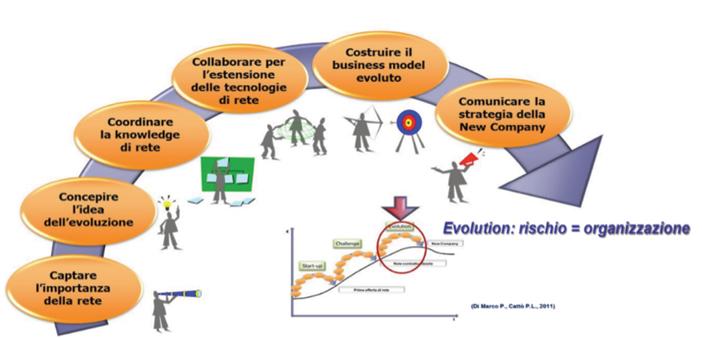 > Figura 9 - La fase di evolution di rete (Calzolaio et al., 2013)