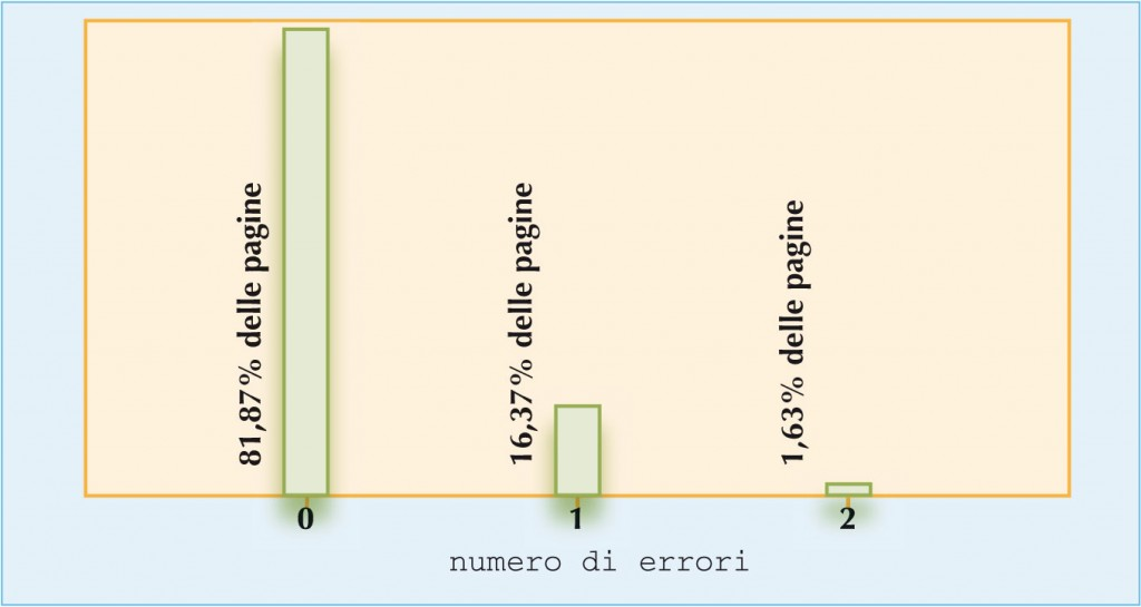 > Fig.4: Distribuzione di probabilitˆ del numero di errori di stampa/pagina