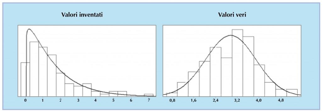 > Fig.3: A sinistra, rappresentazione dei dati inventati; a destra dei dati storici veri