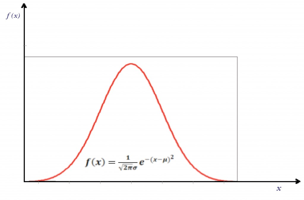 > Fig.2: La forma dell'istogramma della figura 1 tende ad avvicinarsi a questa forma, in gran par te dei fenomeni naturali e artificiali