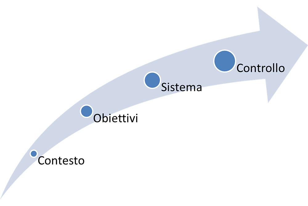 Figura 1 - La sequenza logica della progettazione organizzativa