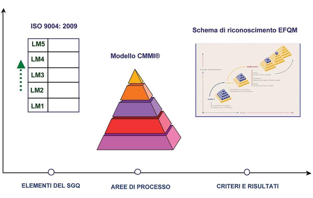 Figura 1 - Un quadro di riferimento