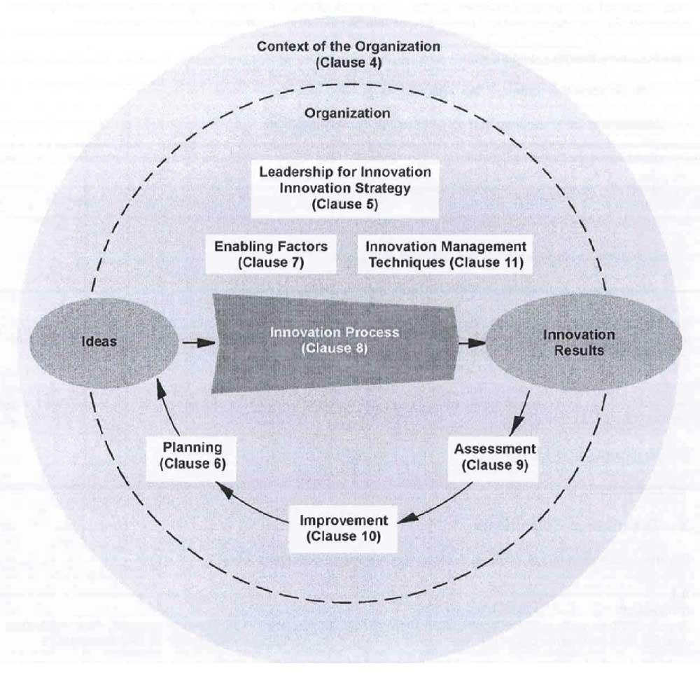 figura 1 - Gli elementi-chiave del Sistema di Gestione dell'Innovazione secondo la «Specifica Tecnica UNI CEN/TS 16555-1»