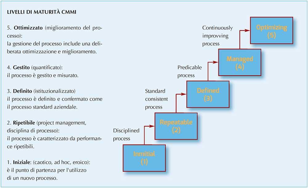 figura 2 – Il «modello CMMI» Fonte: Chrissis (2011)