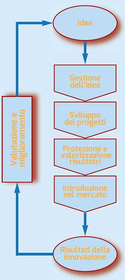 figura 2 - Rappresentazione schematica dei processi di Gestione dell'Innovazione secondo la «Specifica Tecnica UNI CEN/TS 16555-1»
