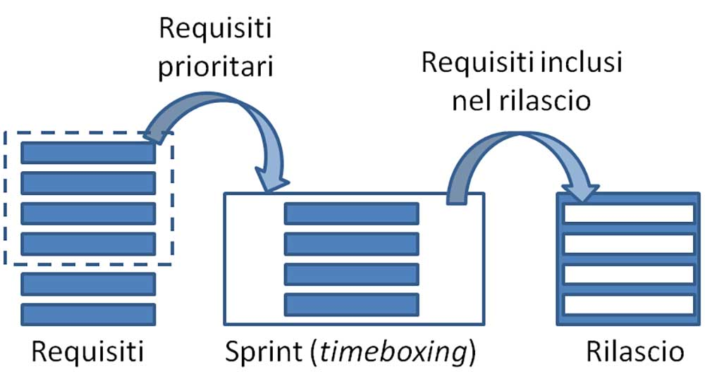 Figura 2. Modello di sviluppo agile (SCRUM).
