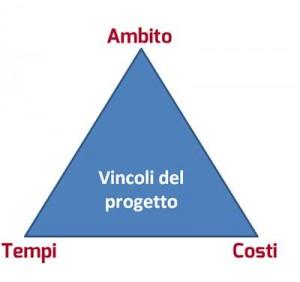 Figura 1. Modello dei tre vincoli.