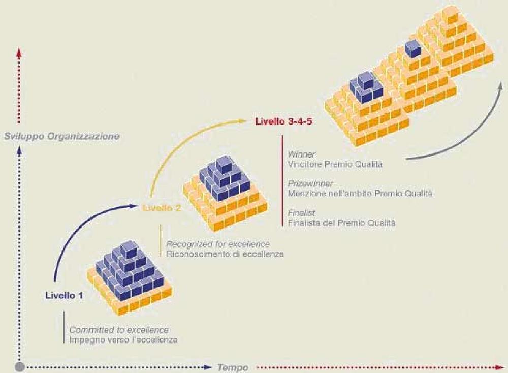 figura 3 - Schema di Riconoscimento EFQM