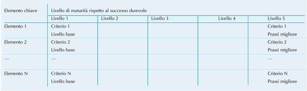 tabella 4 - Modello generico per elementi di autovalutazione e criteri relativi a livelli di maturità -  Fonte: www.aicq.it