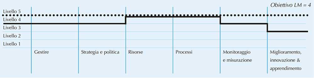 Tabella 5 - Livello di Maturità equivalente di una organizzazione -  [Adattato rispetto alla fonte: ISO 9004: 2009 – Figura A.2]