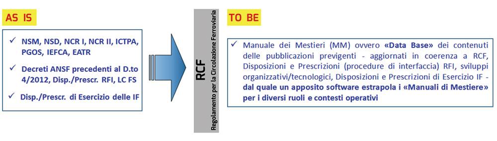 Figura 1. Il progetto TRAINing di Riordino Normativo nelle IF