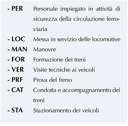 """Figura 4. Capitoli della sezione """"Regole/Procedure"""" (RET)"""
