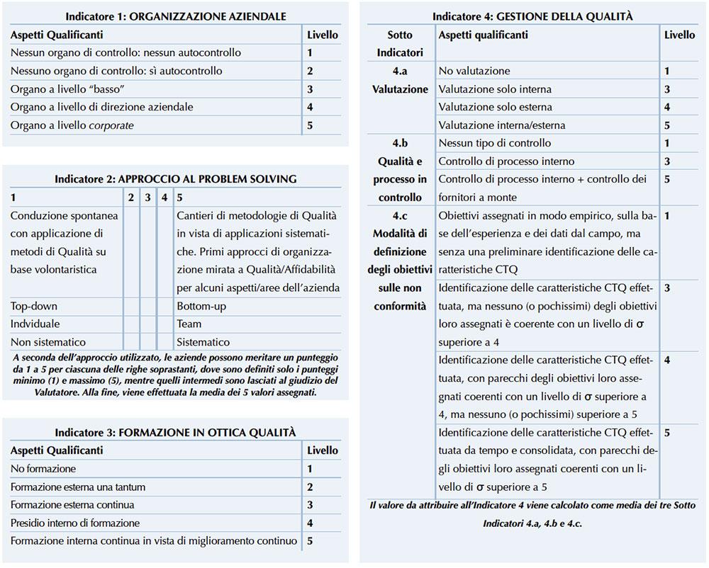 Figura 12. Declinazioni di dettaglio dei 4 Indicatori Principali