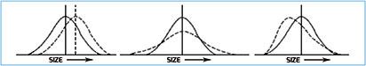 Figura 5. Differenza fra due distribuzioni (da sinistra, per: posizione, dispersione, forma)