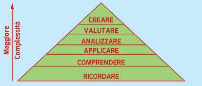 Figura 8. Piramide della conoscenza