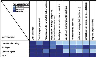 Figura 9. Quadro sinottico degli approcci globali a qualità/affidabilità (valutazioni di massima, aperte a perfezionamenti)
