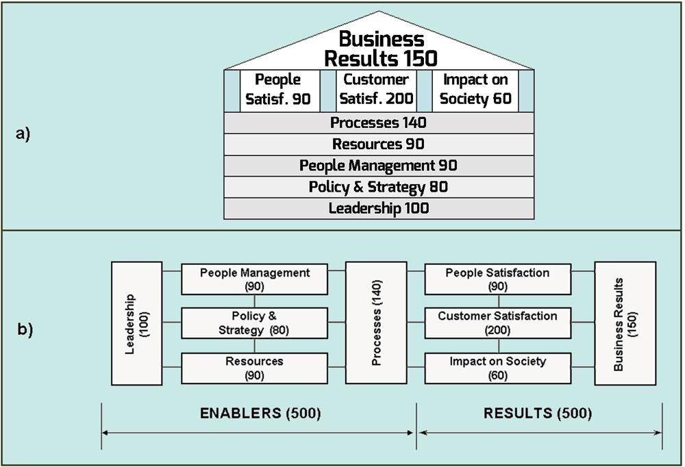 """Figura 4. Il modello del Premio Europeo per la Qualità: a) Madrid 1991; b) finale, 1992 - a) c'è una connessione diretta tra i processi generatori e il prodotto generato e quindi fra la qualità erogata e quella percepita; b) al contrario, la connessione tra fattori sistemici e risultati è indiretta; è mediata dai processi ed è in genere una relazione """"uno-a-molti""""; c) è opportuno considerare il """"Prodotto del processo"""" come parte terminale della categoria """"Processi"""". Il self-assissment diagnostico, che inizia dai risultati percepiti dal cliente e procede verso sinistra, analizzando i processi, e se necessario, i fattori sistemici, diviene più lineare ed efficace"""