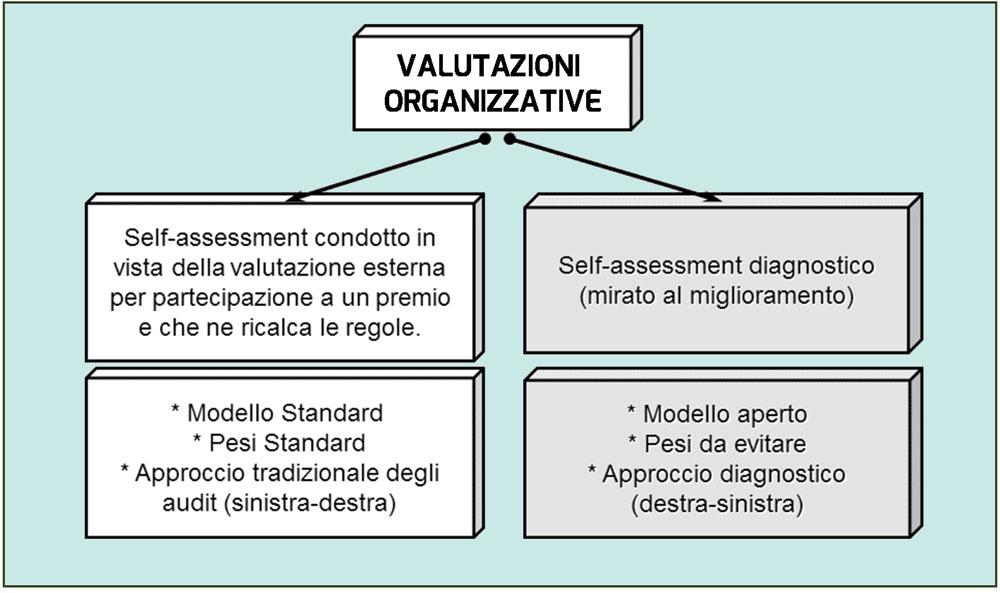 Figura 5. Differenze trra le valutazioni organizzative mirate alla stima del livello di qualità e valutazioni diagnostiche, mirate al miglioramento
