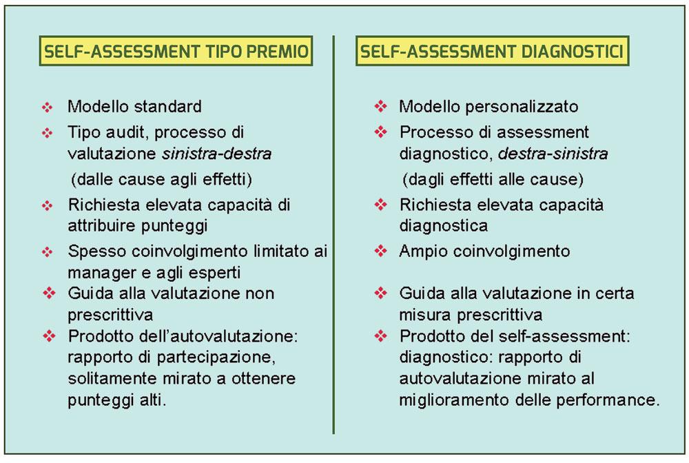 """Figura 8. Sinossi delle differenze tra self-assessment ispirati dai - e finalizzati ai - premi self-assessment """"diagnostici"""""""