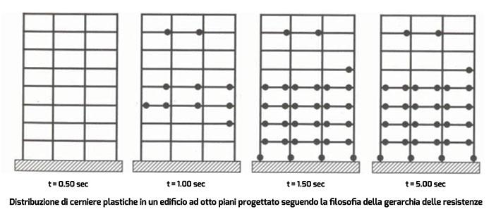 Figura 4 - Simulazione numerica del comportamento sismico di un edificio progettato secondo la gerarchia delle resistenze