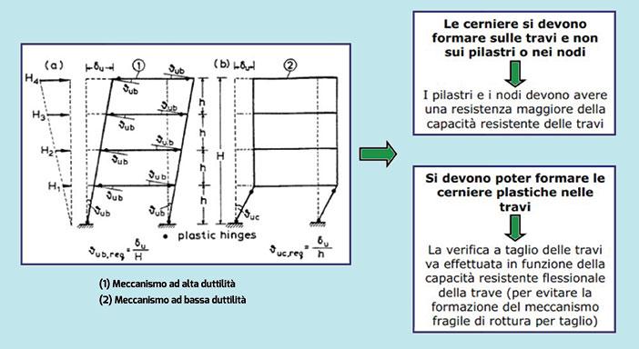 Figura 6 - La gerarchia delle resistenze: capacity design