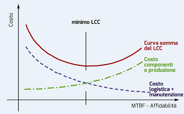 Figura 1. L'influenza dell'affidabilità sui costi del ciclo di vita (LCC)