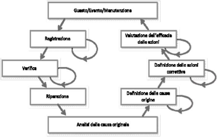 Figura 3. Assicurazione dell'affidabilità nel ciclo di vita